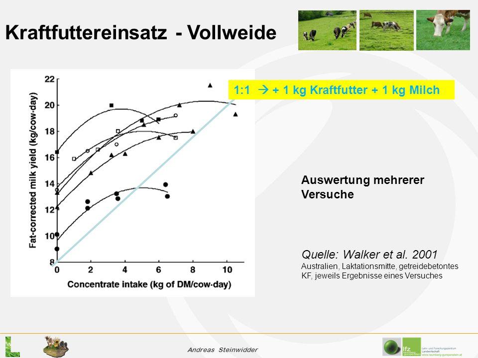 Andreas Steinwidder Kraftfuttereinsatz - Vollweide Quelle: Walker et al.