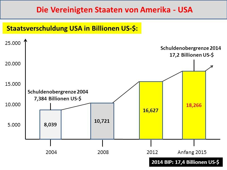 2004 2008 2012 Anfang 2015 25.000 20.000 15.000 10.000 5.000 Staatsverschuldung USA in Billionen US-$: 8,039 10,721 16,627 18,266 Schuldenobergrenze 2014 17,2 Billionen US-$ Schuldenobergrenze 2004 7,384 Billionen US-$ Die Vereinigten Staaten von Amerika - USA 2014 BIP: 17,4 Billionen US-$