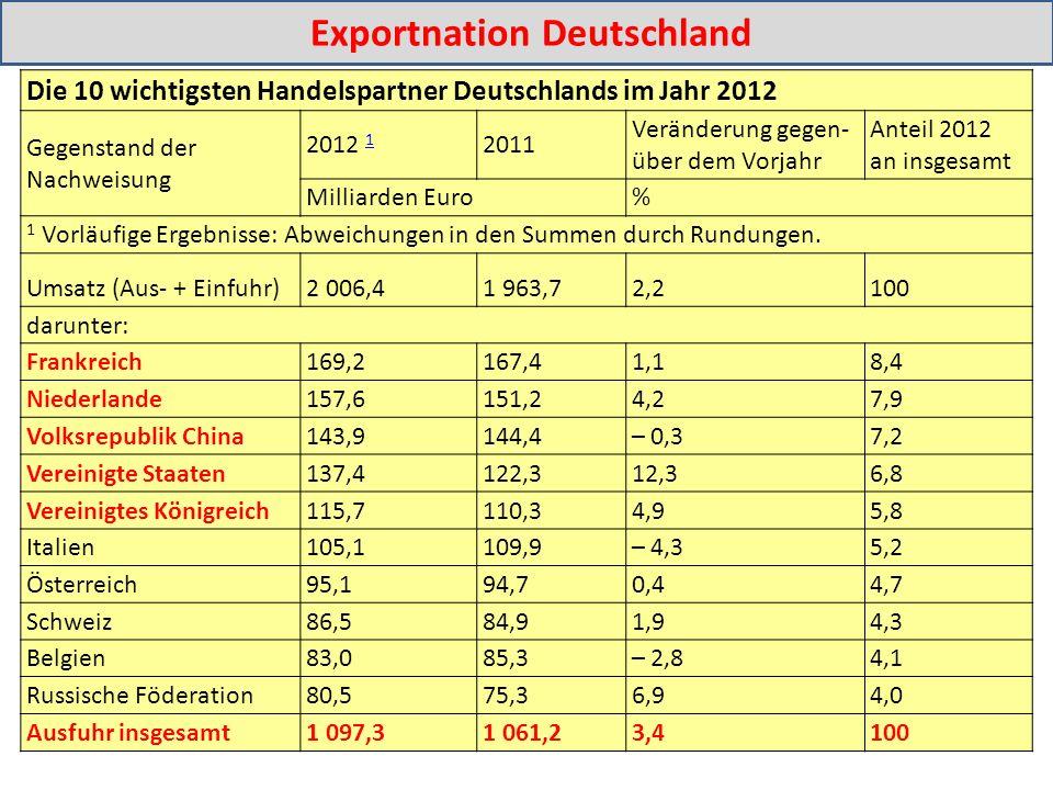 Die 10 wichtigsten Handelspartner Deutschlands im Jahr 2012 Gegenstand der Nachweisung 2012 1 1 2011 Veränderung gegen- über dem Vorjahr Anteil 2012 an insgesamt Milliarden Euro% 1 Vorläufige Ergebnisse: Abweichungen in den Summen durch Rundungen.