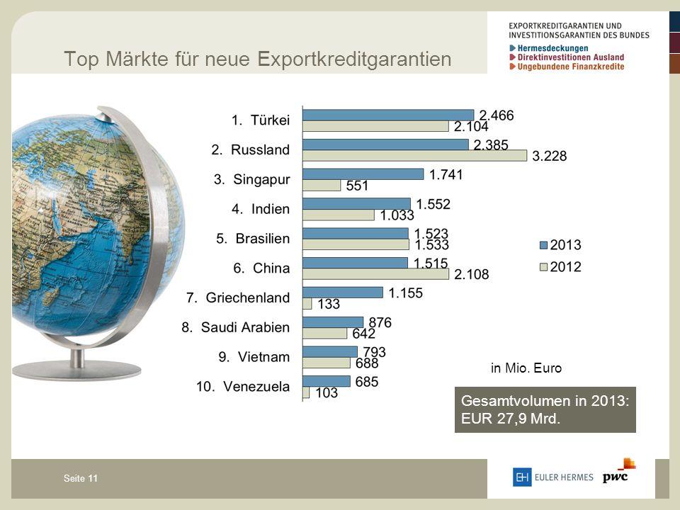Seite 11 Top Märkte für neue Exportkreditgarantien in Mio. Euro Gesamtvolumen in 2013: EUR 27,9 Mrd.