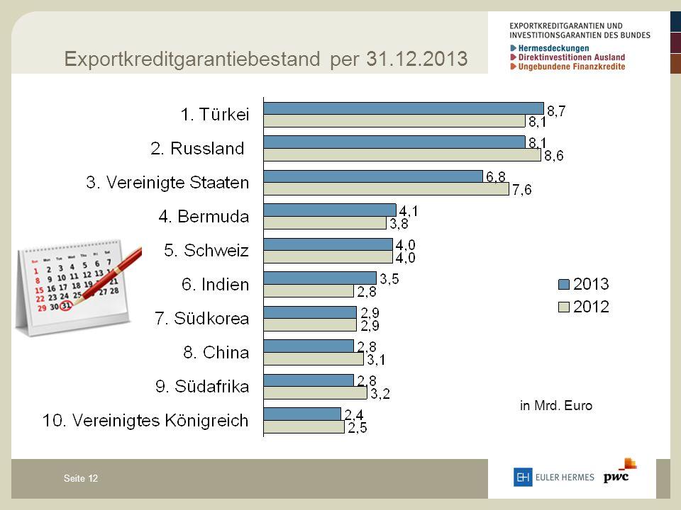 Seite 12 Exportkreditgarantiebestand per 31.12.2013 in Mrd. Euro