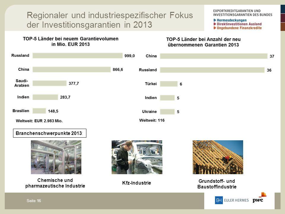 Seite 16 Regionaler und industriespezifischer Fokus der Investitionsgarantien in 2013 Kfz-Industrie Branchenschwerpunkte 2013: Grundstoff- und Baustoffindustrie Chemische und pharmazeutische Industrie