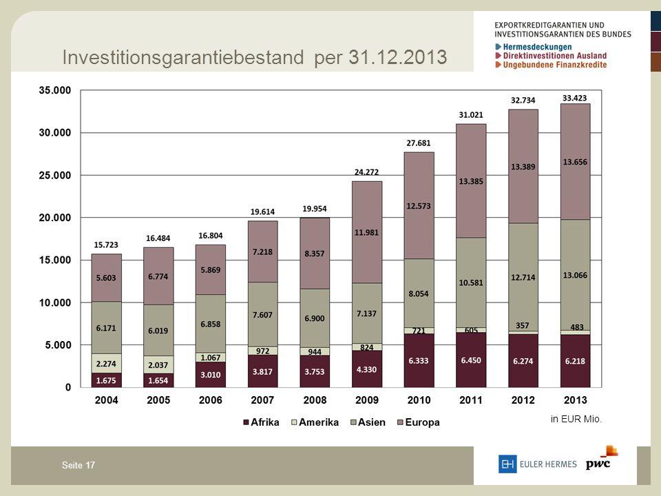 Seite 17 Investitionsgarantiebestand per 31.12.2013 in EUR Mio.