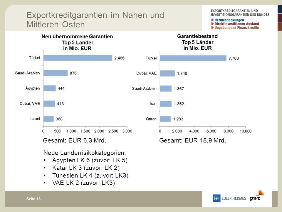 Seite 18 Exportkreditgarantien im Nahen und Mittleren Osten Gesamt: EUR 6,3 Mrd.Gesamt: EUR 18,9 Mrd. Neue Länderrisikokategorien: Ägypten LK 6 (zuvor