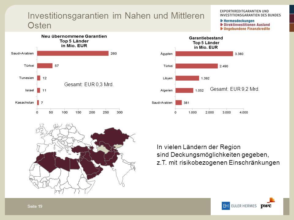 Seite 19 Investitionsgarantien im Nahen und Mittleren Osten Gesamt: EUR 9,2 Mrd. Gesamt: EUR 0,3 Mrd. In vielen Ländern der Region sind Deckungsmöglic