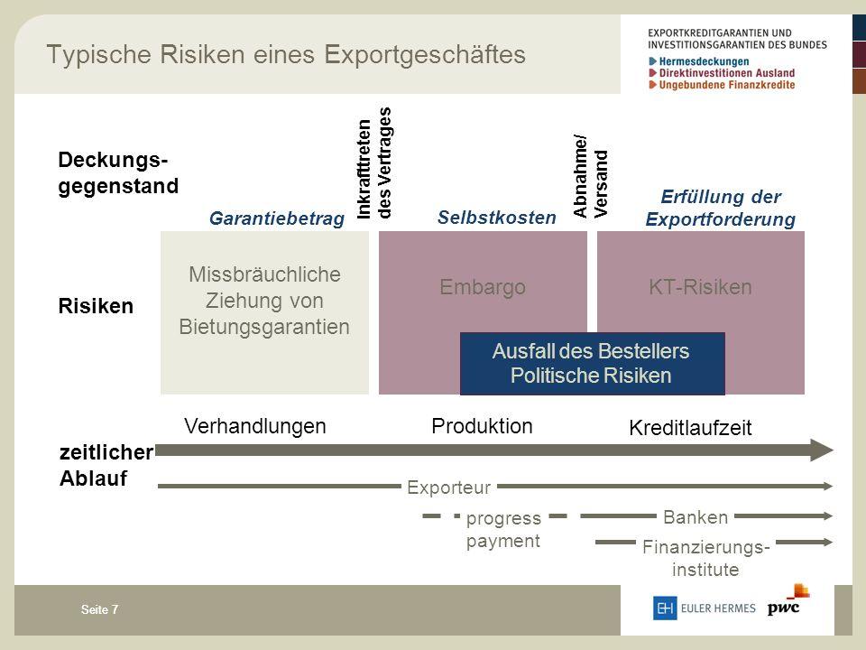 Seite 7 Typische Risiken eines Exportgeschäftes Missbräuchliche Ziehung von Bietungsgarantien KT-RisikenEmbargo Deckungs- gegenstand Inkrafttreten des