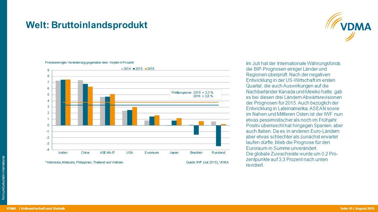 VDMA Welt: Bruttoinlandsprodukt | Volkswirtschaft und Statistik Konjunkturbulletin international Im Juli hat der Internationale Währungsfonds die BIP-Prognosen einiger Länder und Regionen überprüft.