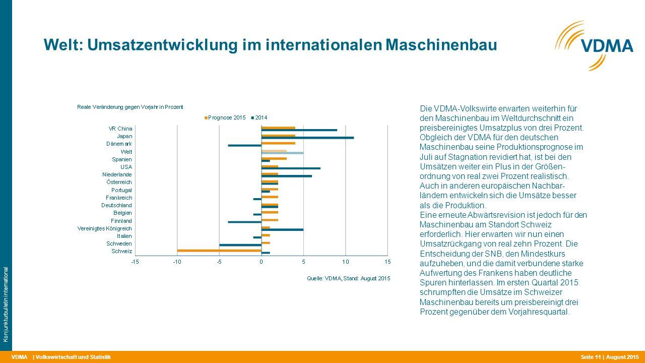 VDMA Welt: Umsatzentwicklung im internationalen Maschinenbau | Volkswirtschaft und Statistik Konjunkturbulletin international Die VDMA-Volkswirte erwarten weiterhin für den Maschinenbau im Weltdurchschnitt ein preisbereinigtes Umsatzplus von drei Prozent.