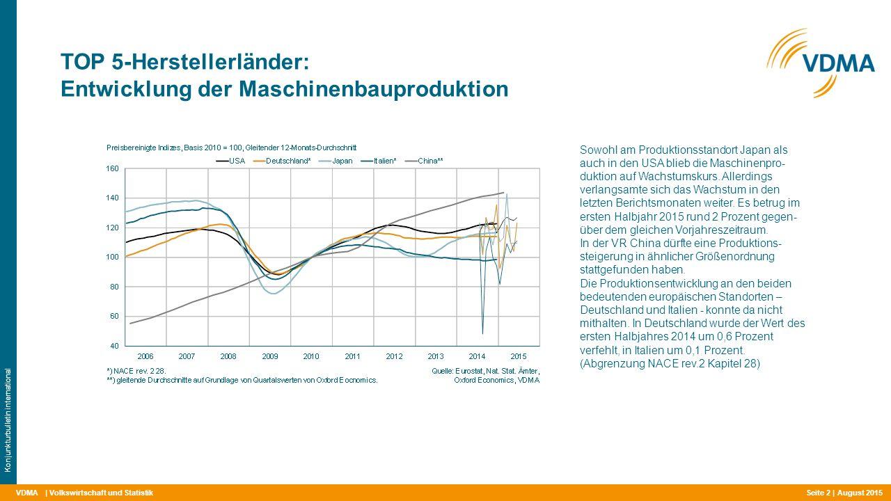 VDMA TOP 5-Herstellerländer: Entwicklung der Maschinenbauproduktion | Volkswirtschaft und Statistik Konjunkturbulletin international Sowohl am Produktionsstandort Japan als auch in den USA blieb die Maschinenpro- duktion auf Wachstumskurs.