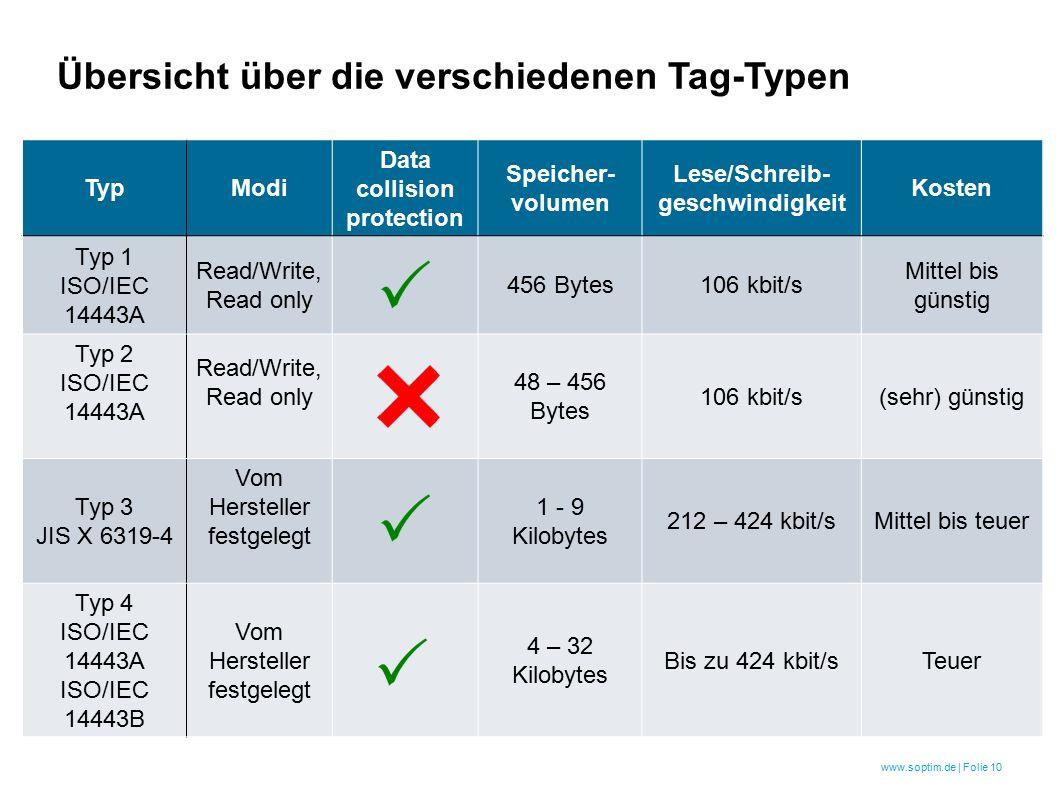 www.soptim.de | Folie 10 TypModi Data collision protection Speicher- volumen Lese/Schreib- geschwindigkeit Kosten Typ 1 ISO/IEC 14443A Read/Write, Read only 456 Bytes106 kbit/s Mittel bis günstig Typ 2 ISO/IEC 14443A Read/Write, Read only 48 – 456 Bytes 106 kbit/s(sehr) günstig Typ 3 JIS X 6319-4 Vom Hersteller festgelegt 1 - 9 Kilobytes 212 – 424 kbit/sMittel bis teuer Typ 4 ISO/IEC 14443A ISO/IEC 14443B Vom Hersteller festgelegt 4 – 32 Kilobytes Bis zu 424 kbit/sTeuer Übersicht über die verschiedenen Tag-Typen