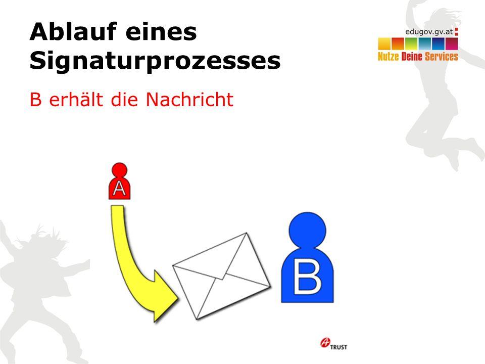 Ablauf eines Signaturprozesses B erhält die Nachricht
