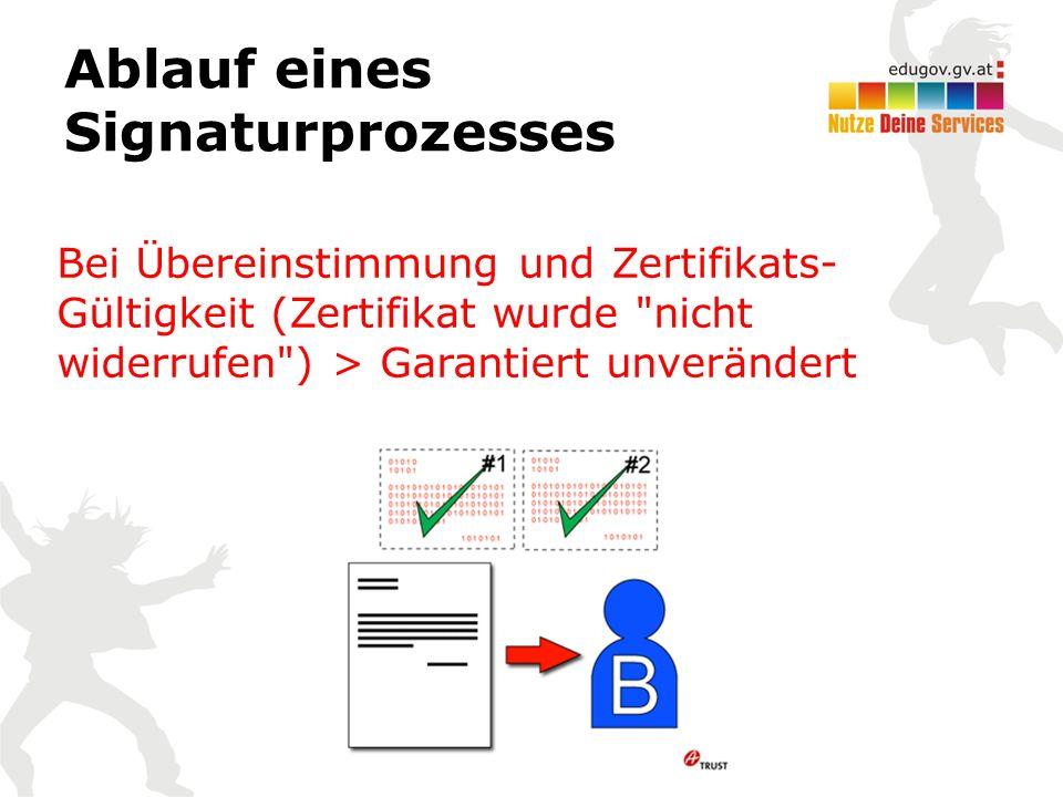 Ablauf eines Signaturprozesses Bei Übereinstimmung und Zertifikats- Gültigkeit (Zertifikat wurde nicht widerrufen ) > Garantiert unverändert