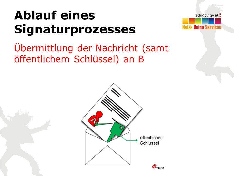 Ablauf eines Signaturprozesses Übermittlung der Nachricht (samt öffentlichem Schlüssel) an B