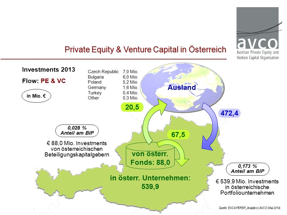 Investments 2013 Flow: PE & VC Quelle: EVCA PEREP_Analytics | AVCO (Mai 2014) in österr.