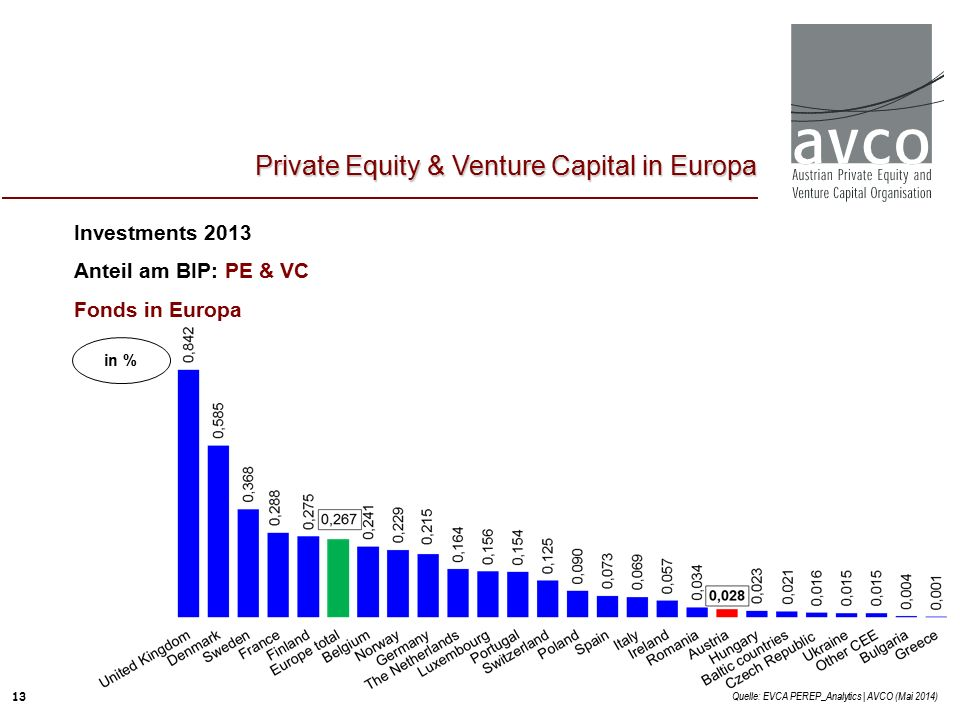 13 Investments 2013 Anteil am BIP: PE & VC Fonds in Europa Quelle: EVCA PEREP_Analytics | AVCO (Mai 2014) Private Equity & Venture Capital in Europa in %