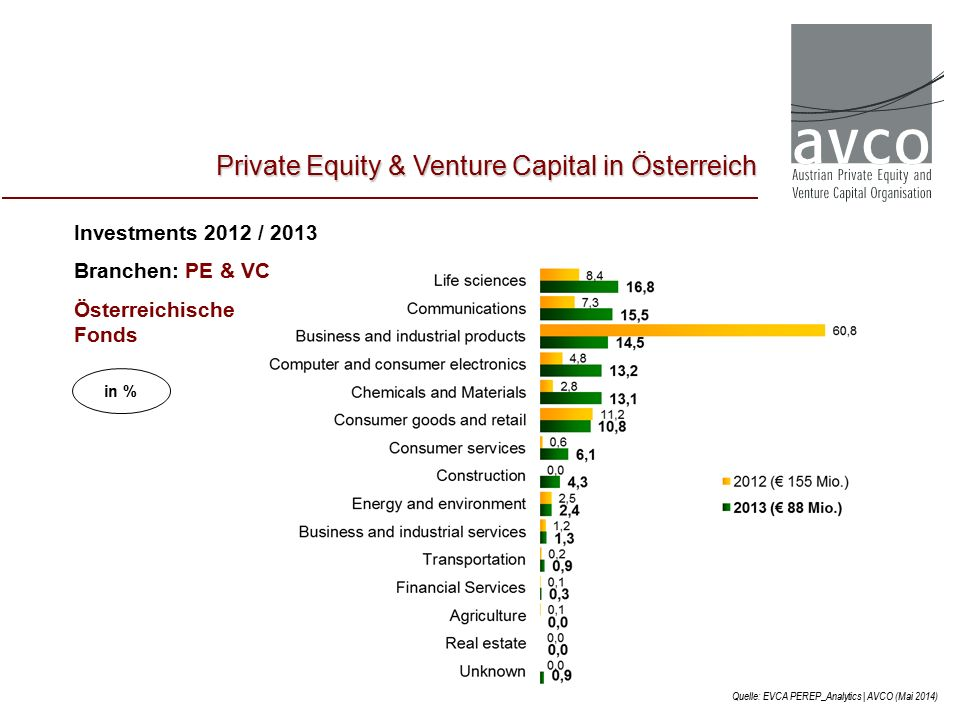 Investments 2012 / 2013 Branchen: PE & VC Österreichische Fonds Quelle: EVCA PEREP_Analytics | AVCO (Mai 2014) Private Equity & Venture Capital in Österreich in %