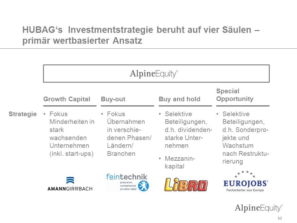 HUBAG's Investmentstrategie beruht auf vier Säulen – primär wertbasierter Ansatz StrategieFokus Übernahmen in verschie- denen Phasen/ Ländern/ Branchen Buy-out Fokus Minderheiten in stark wachsenden Unternehmen (inkl.