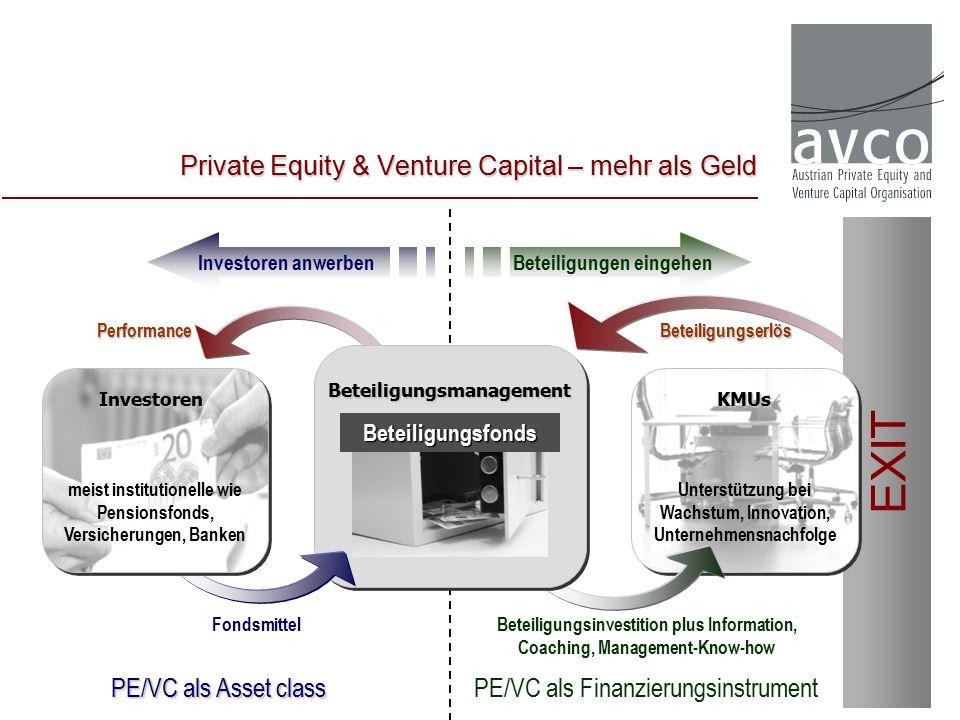 Private Equity & Venture Capital –mehr als Geld Private Equity & Venture Capital – mehr als Geld PE/VC als Finanzierungsinstrument PE/VC als Asset class Performance Fondsmittel Investoren anwerbenBeteiligungen eingehen Beteiligungsinvestition plus Information, Coaching, Management-Know-how EXIT Beteiligungserlös KMUs Unterstützung bei Wachstum, Innovation, Unternehmensnachfolge Beteiligungsfonds Beteiligungsmanagement Investoren meist institutionelle wie Pensionsfonds, Versicherungen, Banken