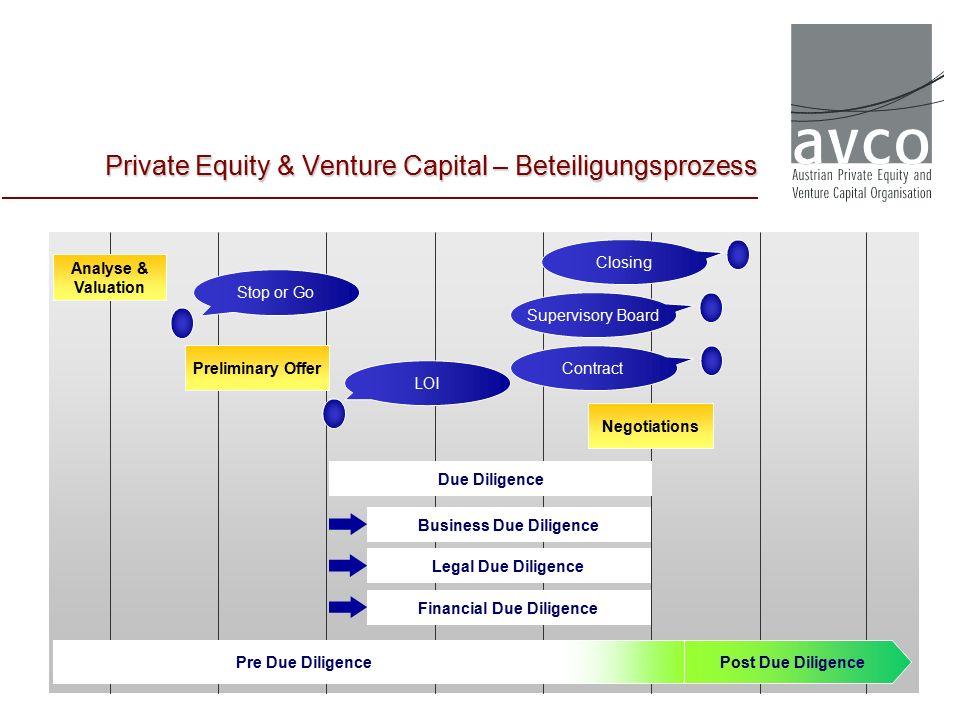 PEREP_Analytics™: (Private Equity Research Exchange Platform) Private Equity non-commercial pan-European private equity database Anhand der in Kooperation zwischen AVCO und EVCA erhobenen Daten zu Fundraising, Investments und Exits werden die Marktstatistik sowie die Industriestatistik erstellt.