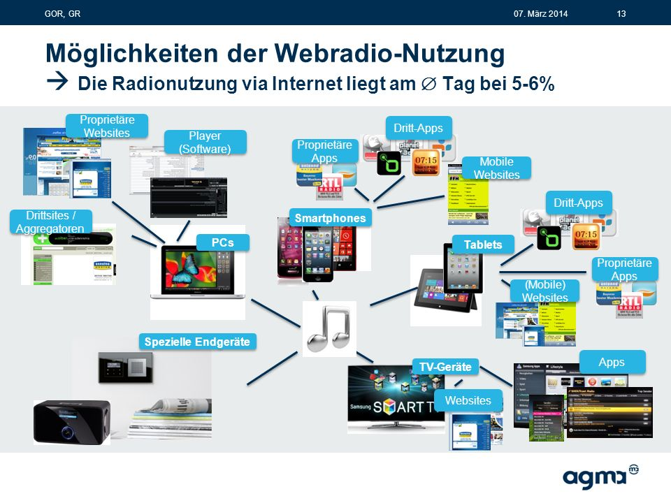 Möglichkeiten der Webradio-Nutzung  Die Radionutzung via Internet liegt am  Tag bei 5-6% PCs Smartphones Proprietäre Websites Proprietäre Websites Drittsites / Aggregatoren Player (Software) Proprietäre Apps Proprietäre Apps Dritt-Apps Mobile Websites Spezielle Endgeräte TV-Geräte Websites Apps Tablets Proprietäre Apps Proprietäre Apps Dritt-Apps (Mobile) Websites 1307.
