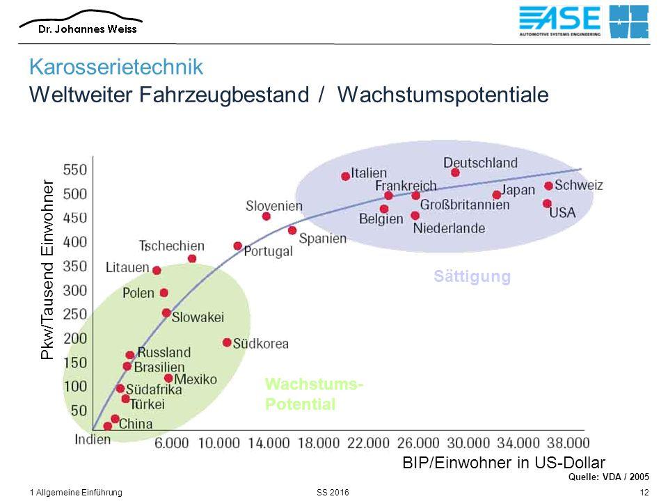 SS 20161 Allgemeine Einführung12 Quelle: VDA / 2005 Karosserietechnik Weltweiter Fahrzeugbestand / Wachstumspotentiale BIP/Einwohner in US-Dollar Pkw/