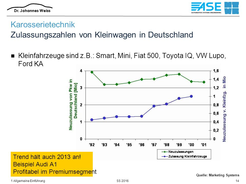 SS 20161 Allgemeine Einführung14 Quelle: Marketing Systems Karosserietechnik Zulassungszahlen von Kleinwagen in Deutschland Kleinfahrzeuge sind z.B.: