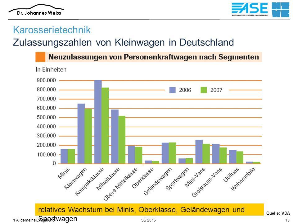 SS 20161 Allgemeine Einführung15 Karosserietechnik Zulassungszahlen von Kleinwagen in Deutschland relatives Wachstum bei Minis, Oberklasse, Geländewagen und Sportwagen Quelle: VDA