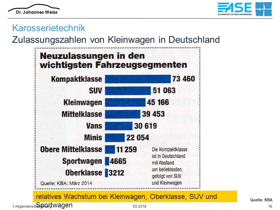 SS 20161 Allgemeine Einführung16 Karosserietechnik Zulassungszahlen von Kleinwagen in Deutschland relatives Wachstum bei Kleinwagen, Oberklasse, SUV u