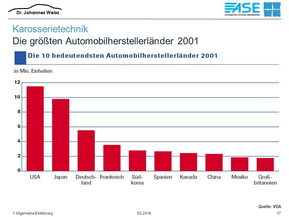 SS 20161 Allgemeine Einführung17 Karosserietechnik Die größten Automobilherstellerländer 2001 Quelle: VDA