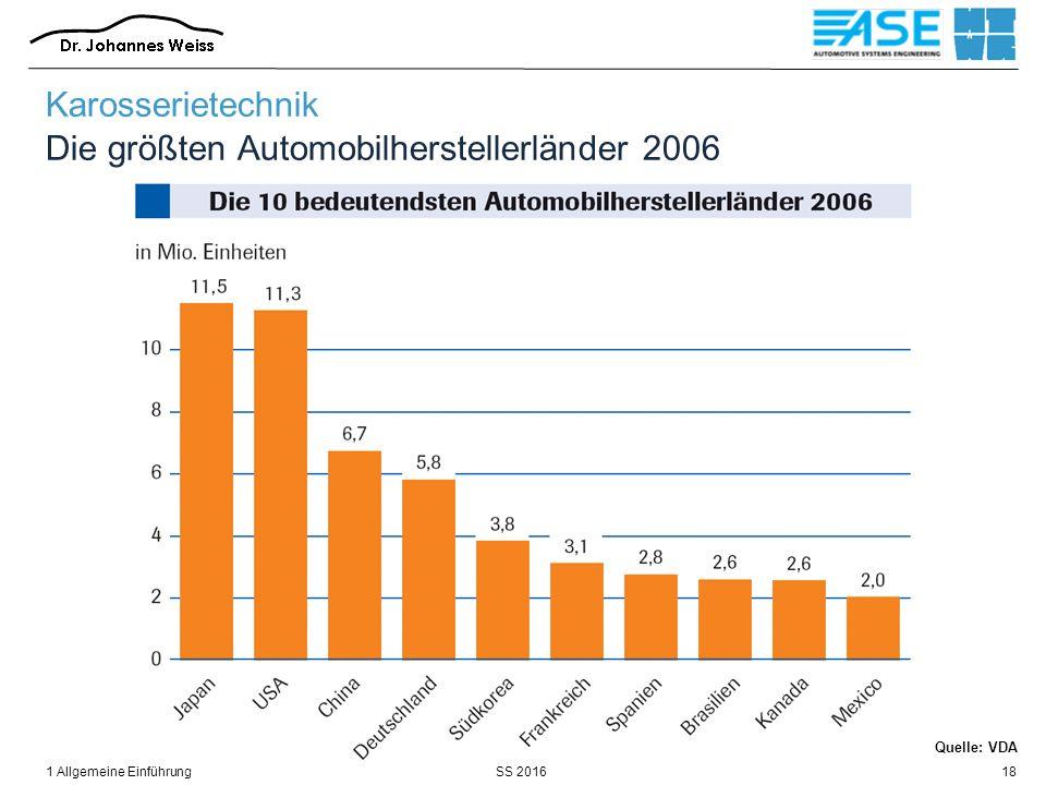 SS 20161 Allgemeine Einführung18 Karosserietechnik Die größten Automobilherstellerländer 2006 Quelle: VDA
