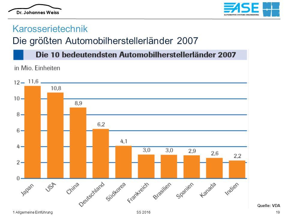 SS 20161 Allgemeine Einführung19 Karosserietechnik Die größten Automobilherstellerländer 2007 Quelle: VDA