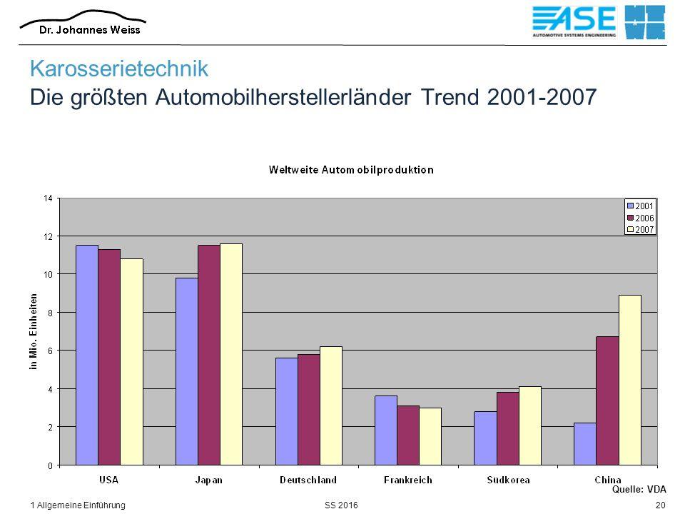 SS 20161 Allgemeine Einführung20 Karosserietechnik Die größten Automobilherstellerländer Trend 2001-2007 Quelle: VDA