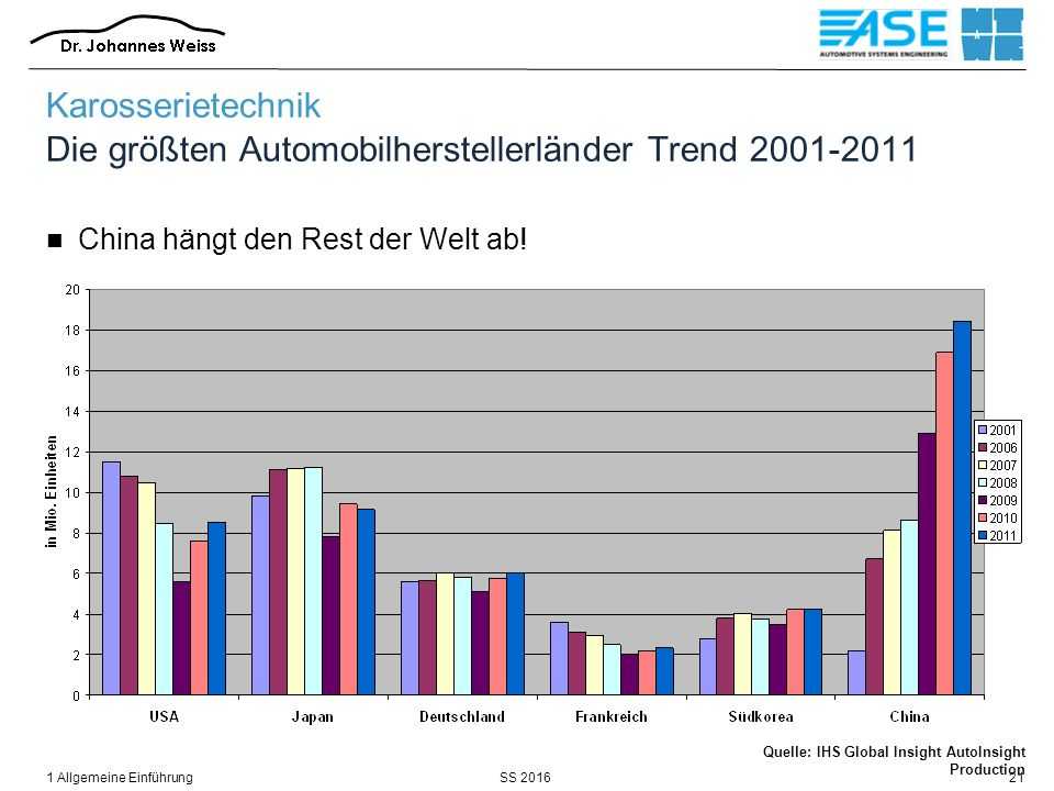 SS 20161 Allgemeine Einführung21 Karosserietechnik Die größten Automobilherstellerländer Trend 2001-2011 China hängt den Rest der Welt ab! Quelle: IHS