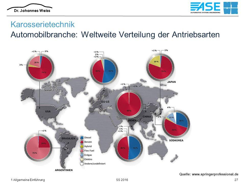 SS 20161 Allgemeine Einführung27 Karosserietechnik Automobilbranche: Weltweite Verteilung der Antriebsarten 2015 Quelle: www.springerprofessional.de