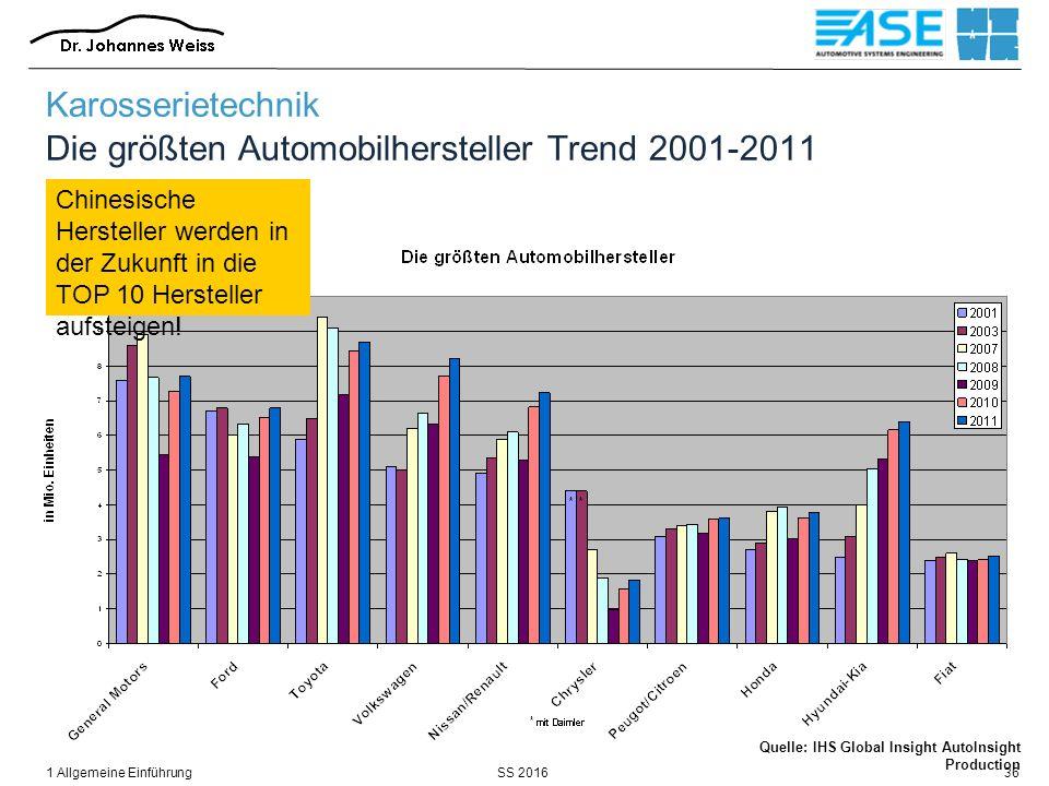 SS 20161 Allgemeine Einführung36 Karosserietechnik Die größten Automobilhersteller Trend 2001-2011 Chinesische Hersteller werden in der Zukunft in die TOP 10 Hersteller aufsteigen.