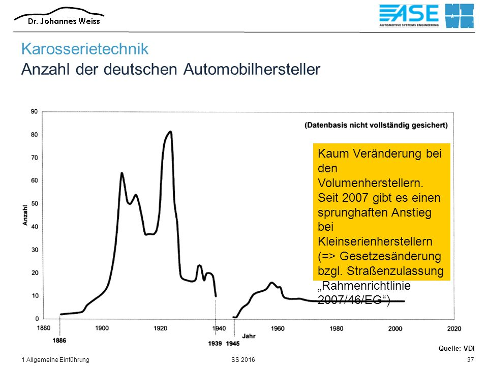 SS 20161 Allgemeine Einführung37 Quelle: VDI Karosserietechnik Anzahl der deutschen Automobilhersteller Kaum Veränderung bei den Volumenherstellern. S