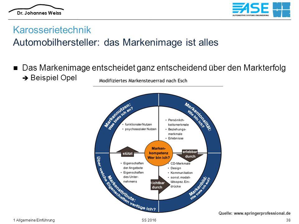 SS 2016 Karosserietechnik Automobilhersteller: das Markenimage ist alles Das Markenimage entscheidet ganz entscheidend über den Markterfolg  Beispiel