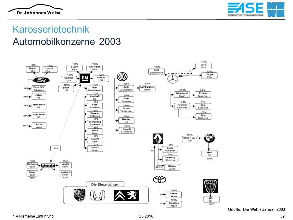 SS 20161 Allgemeine Einführung39 Quelle: Die Welt / Januar 2003 Karosserietechnik Automobilkonzerne 2003