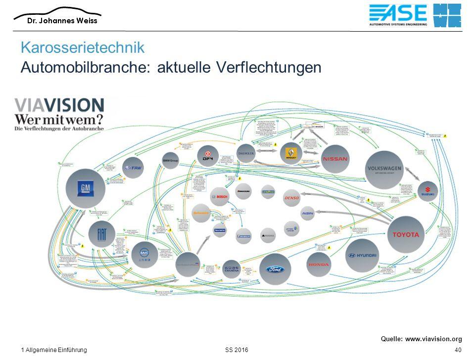 SS 20161 Allgemeine Einführung40 Quelle: www.viavision.org Karosserietechnik Automobilbranche: aktuelle Verflechtungen