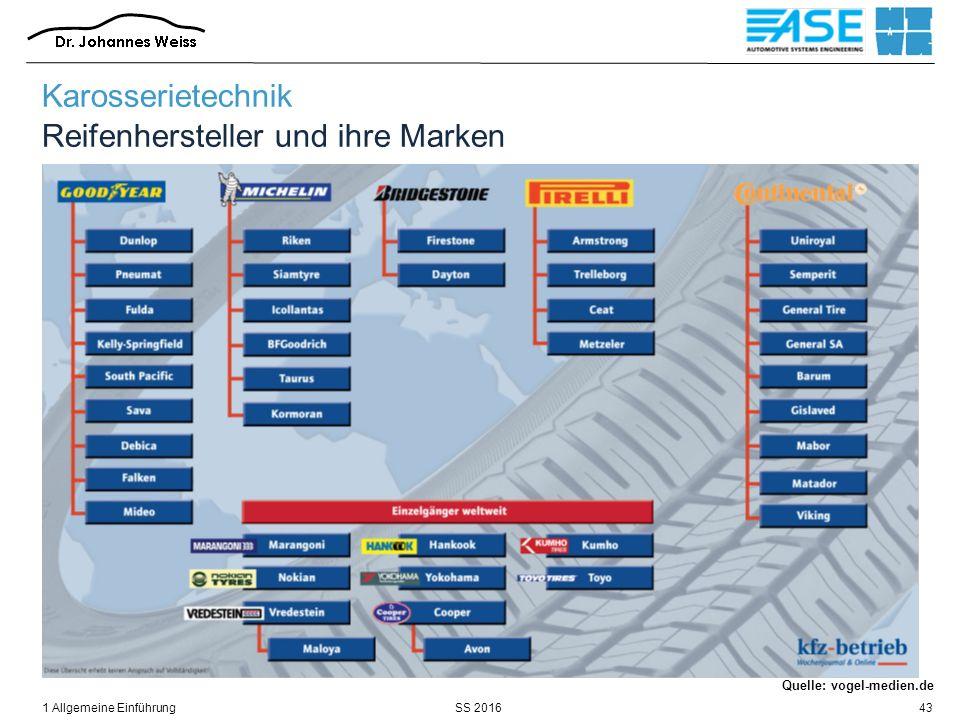 SS 20161 Allgemeine Einführung43 Quelle: vogel-medien.de Karosserietechnik Reifenhersteller und ihre Marken