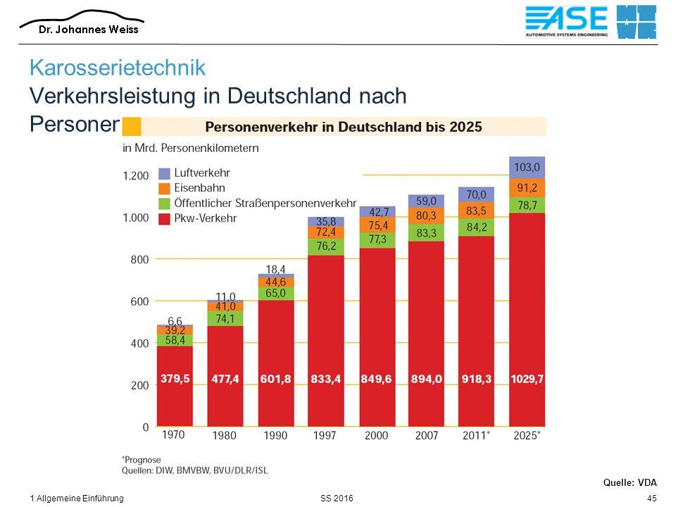 SS 20161 Allgemeine Einführung45 Quelle: VDA Karosserietechnik Verkehrsleistung in Deutschland nach Personentransportmittel
