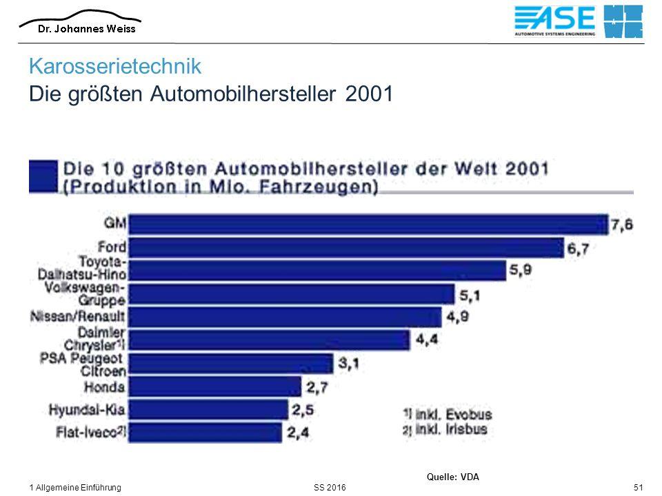 SS 20161 Allgemeine Einführung51 Quelle: VDA Karosserietechnik Die größten Automobilhersteller 2001