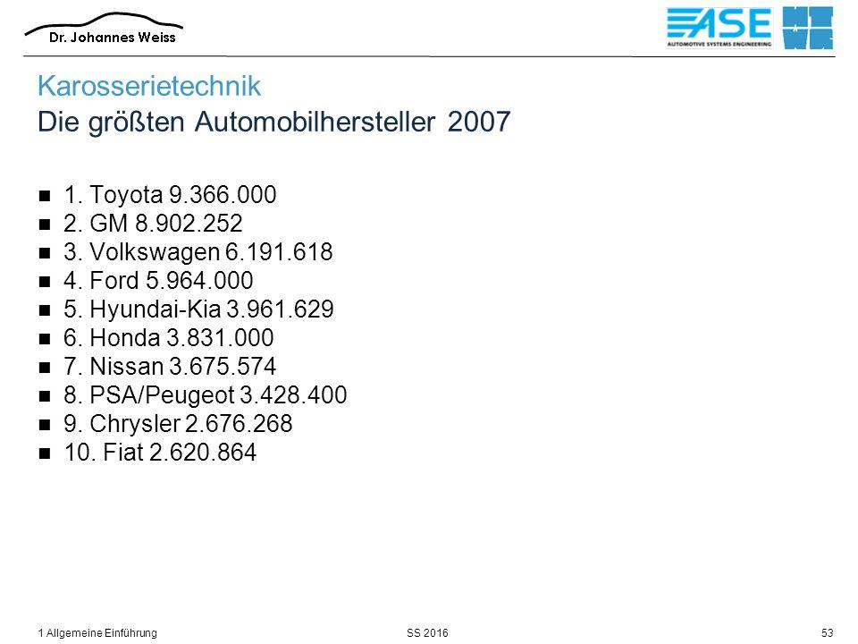 SS 20161 Allgemeine Einführung53 Karosserietechnik Die größten Automobilhersteller 2007 1. Toyota 9.366.000 2. GM 8.902.252 3. Volkswagen 6.191.618 4.