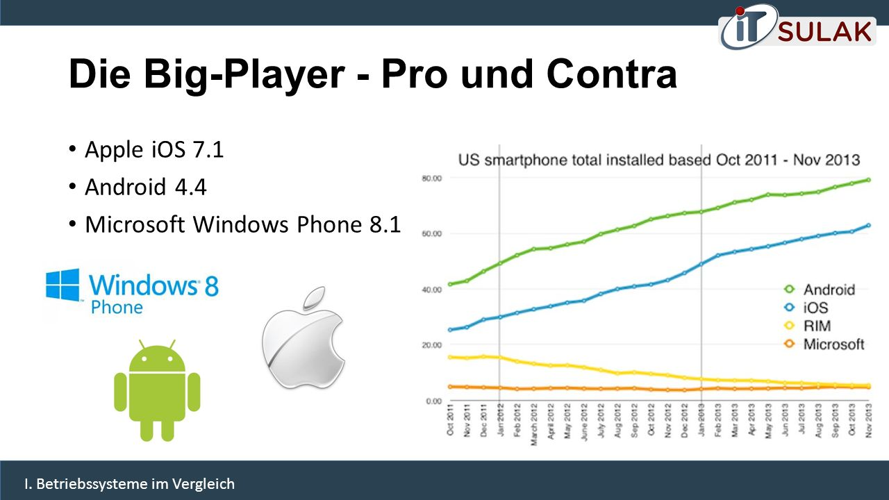 Die Big-Player - Pro und Contra Apple iOS 7.1 Android 4.4 Microsoft Windows Phone 8.1 I.