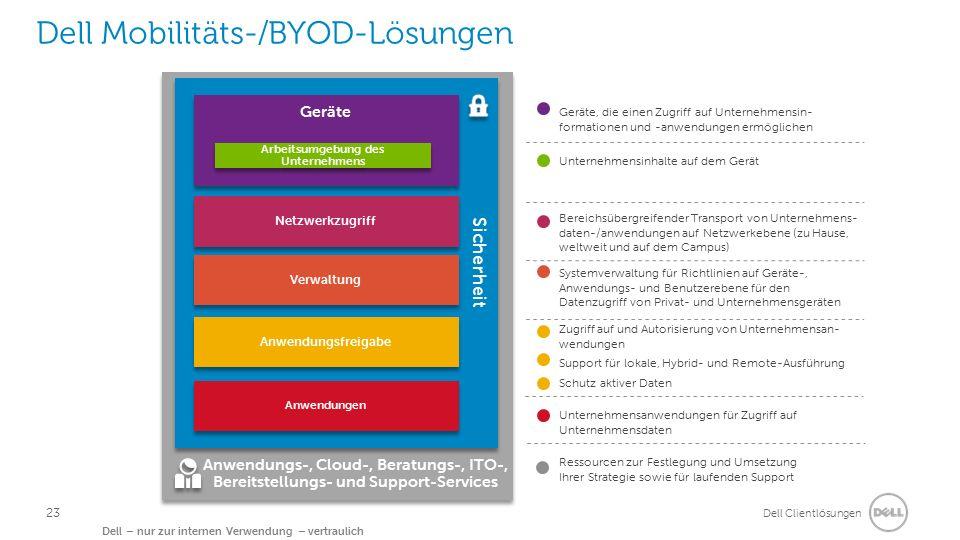 Dell Clientlösungen Dell – nur zur internen Verwendung – vertraulich Dell Mobilitäts-/BYOD-Lösungen Systemverwaltung für Richtlinien auf Geräte-, Anwe