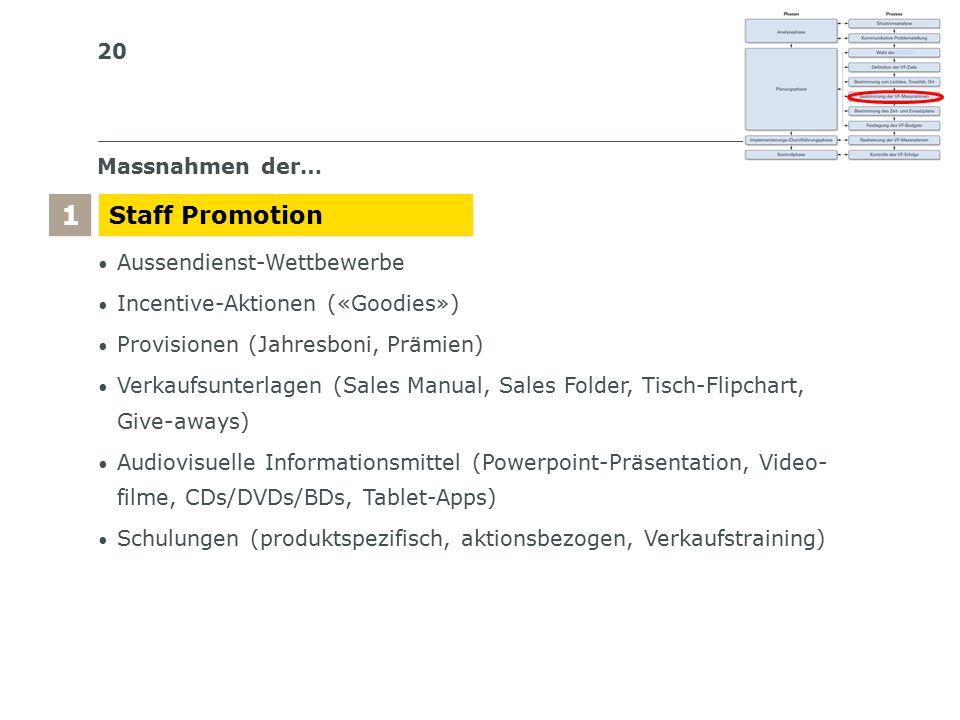 20 S I BS I B S C H W E I Z E R I S C H E S I N S T I T U T F Ü R B E T R I E B S Ö K O N O M I E Massnahmen der… Staff Promotion 1 1 Aussendienst-Wettbewerbe Incentive-Aktionen («Goodies») Provisionen (Jahresboni, Prämien) Verkaufsunterlagen (Sales Manual, Sales Folder, Tisch-Flipchart, Give-aways) Audiovisuelle Informationsmittel (Powerpoint-Präsentation, Video- filme, CDs/DVDs/BDs, Tablet-Apps) Schulungen (produktspezifisch, aktionsbezogen, Verkaufstraining)