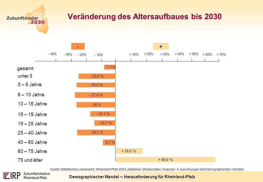 """Demographischer Wandel ─ Herausforderung für Rheinland-Pfalz Quelle: Statistisches Landesamt: """"Rheinland-Pfalz 2050, Zeitreihen, Strukturdaten, Analysen - II Auswirkungen des Demographischen Wandels ."""