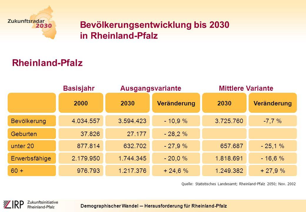 Demographischer Wandel ─ Herausforderung für Rheinland-Pfalz Bevölkerungsentwicklung bis 2030 in Rheinland-Pfalz Rheinland-Pfalz Mittlere Variante Veränderung20302000 Quelle: Statistisches Landesamt; Rheinland-Pfalz 2050; Nov.