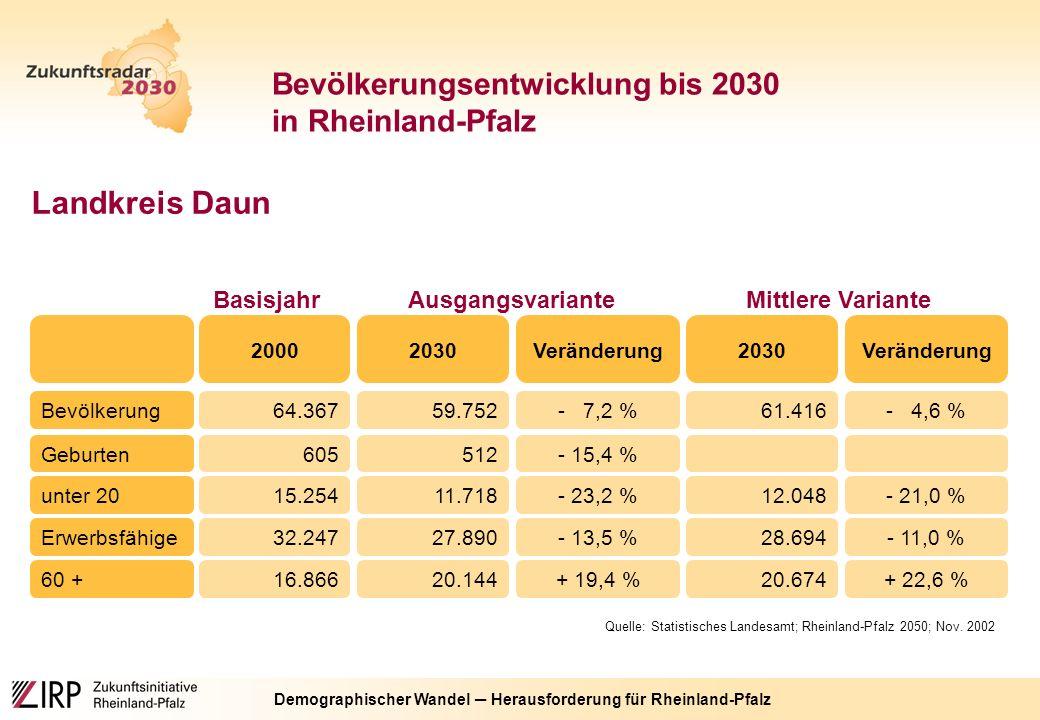 Demographischer Wandel ─ Herausforderung für Rheinland-Pfalz Bevölkerungsentwicklung bis 2030 in Rheinland-Pfalz Landkreis Daun Mittlere Variante Veränderung20302000 Quelle: Statistisches Landesamt; Rheinland-Pfalz 2050; Nov.
