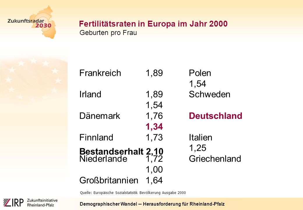 Demographischer Wandel ─ Herausforderung für Rheinland-Pfalz Frankreich1,89Polen 1,54 Irland1,89Schweden 1,54 Dänemark1,76Deutschland 1,34 Finnland1,73Italien 1,25 Niederlande1,72Griechenland 1,00 Großbritannien1,64 Quelle: Europäische Sozialstatistik Bevölkerung Ausgabe 2000 Bestandserhalt 2,10 Fertilitätsraten in Europa im Jahr 2000 Geburten pro Frau